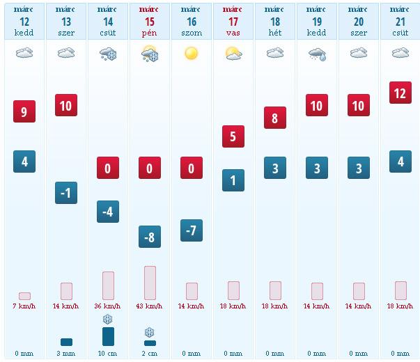Visszaköszön a tél?